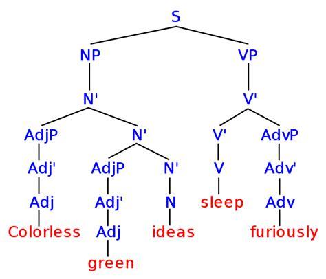 filesyntax treesvg wikimedia commons