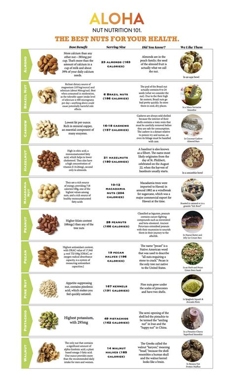 healthy fats nut allergy nuts by numbers an easy guide to nuts nutritional