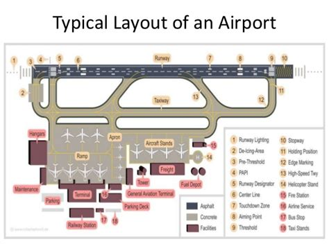 layout design of airport airport engineering