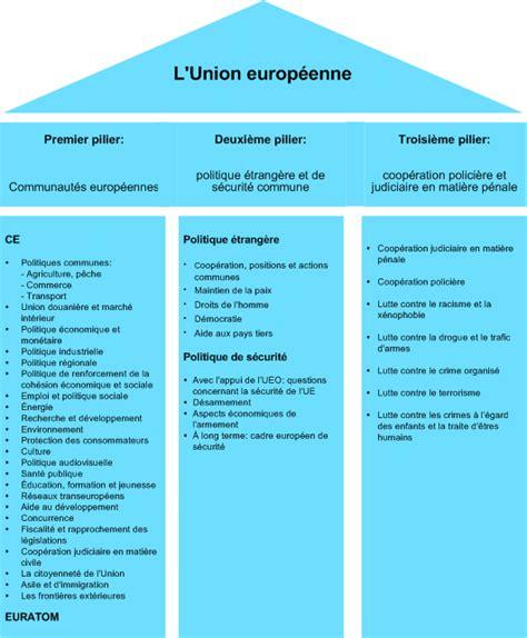 si鑒e de l union europ馥nne elections europ 233 ennes de juin 2009