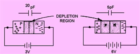 varactor diode working principle pdf varactor diode working pdf 28 images varactor diode or varicap diode working and
