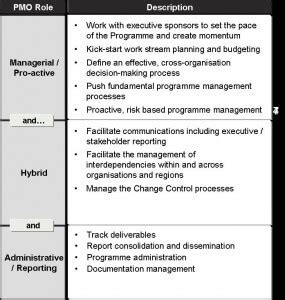 what is a project management office pmo pm majik