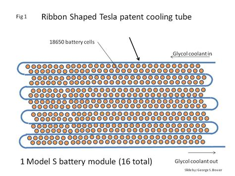 what battery does tesla use tesla model 3 battery pack modules made like a machine gun