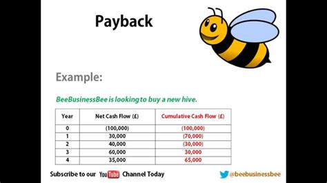 Mba Payback Period by Bee Business Bee Investment Appraisal Payback Tutorial