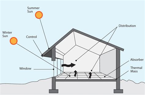 passive solar diagram passive solar design powering a new south