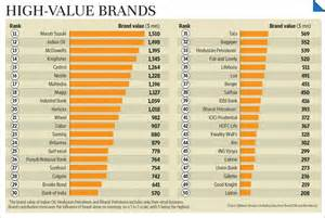 Table L Brands In India Hdfc Bank Most Valuable Brand In India Wpp S Brandz
