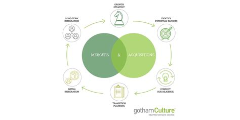 Mergers And Acquisitions mergers and acquisitions consulting gothamculture