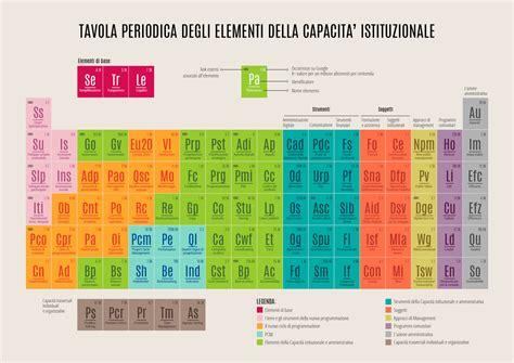 tavola periodia tavola periodica degli elementi della capacita