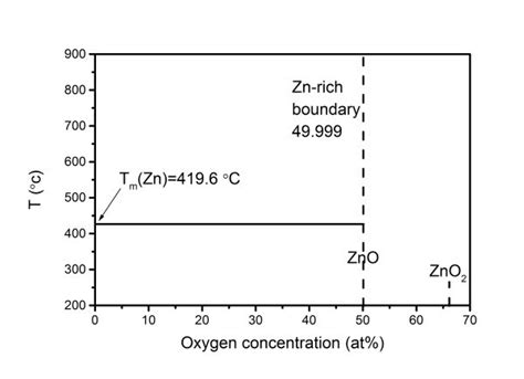 zno phase diagram phase diagram zinc oxide gallery how to guide and refrence