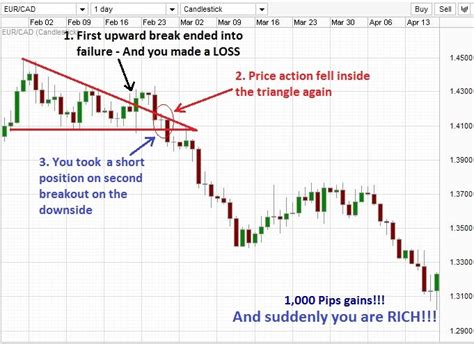 trading pattern failures trading with triangle chart patterns in forex