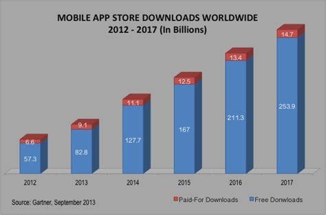 downloader mobile mobile apps market 2014 2017 77 bln revenue 268 bln