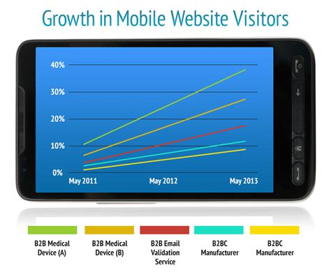 mobile traffic it s time taking advantage of the growth in mobile web