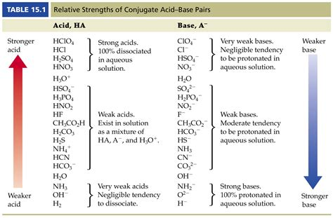 Acid Strength Table base strength chart images frompo 1