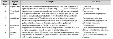 9 Band Ielts Essay by Sle Essay Band Score 8 Ielts