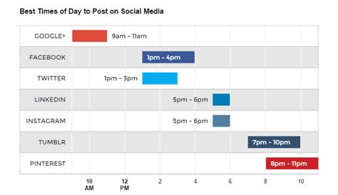 Why No One Is Sharing Your Content 3 Strategies To Fix It Social Media Timeline Template