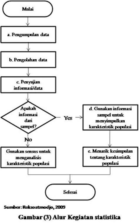 Buku Analisis Data Kuantitatif Dengan Statistika Inferensial statistika untuk penelitian free learning