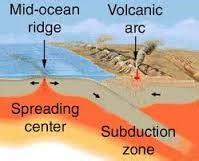 What Landscape Forms At The Mid Ridge Transform Boundaries