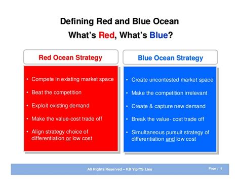 Blue Ocean Strategy Summary And Exles Blue Strategy Template