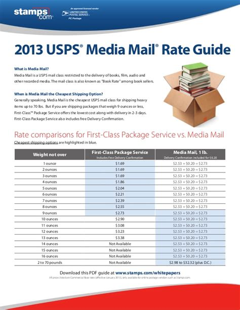 Rate Center Lookup By Address Address Validation Usps Web Service
