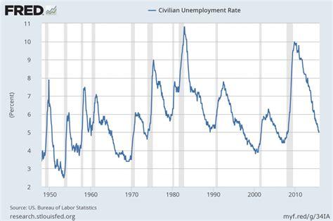 dol bureau of labor statistics u 3 and u 6 unemployment rate term reference charts