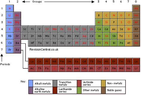 printable periodic table gcse aqa gcse periodic cake ideas and designs