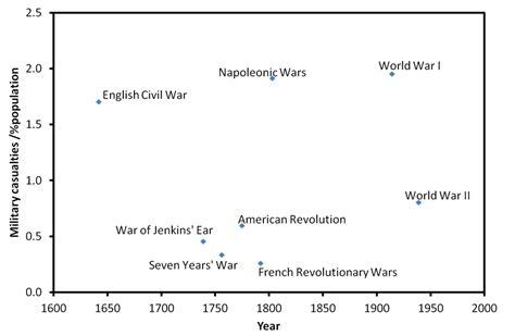 javascript format date uk british wars presented in fancy javascript timeline format