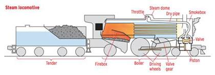 how a steam locomotive works trains magazine