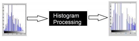 tutorialspoint image processing concept of convolution