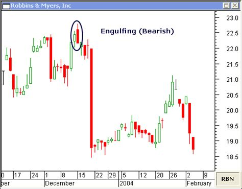 engulfing pattern you tube candlestick engulfing pattern 187 patterns gallery