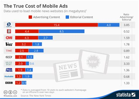 mobile news chart the true cost of mobile ads statista