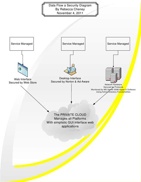 network data flow diagram diagram network security choice image how to guide and