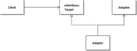 adapter pattern in java exle 适配器模式 csdn博客