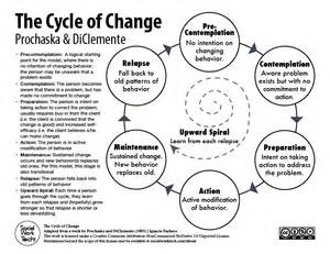 Outline 7 Potential Stages Of Loss And Grief by The Stages Of Change Prochaska Diclemente Social Work Tech