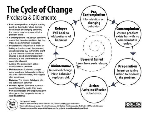 what information does an employee expect an employee communication primer the stages of change prochaska diclemente social