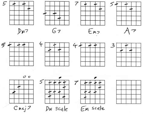 Chord Guitar Em7 Choice Image - guitar chords finger placement