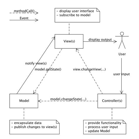 mvc pattern in javascript with exles model view controller what is the actual pattern for mvc