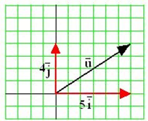 imagenes de vectores unitarios curso gratis de vectores en el plano y en el espacio