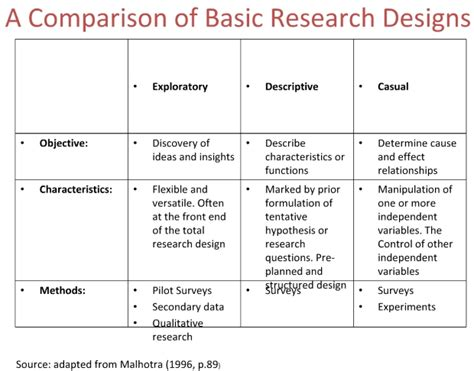 research design is pdf college essays college application essays types of