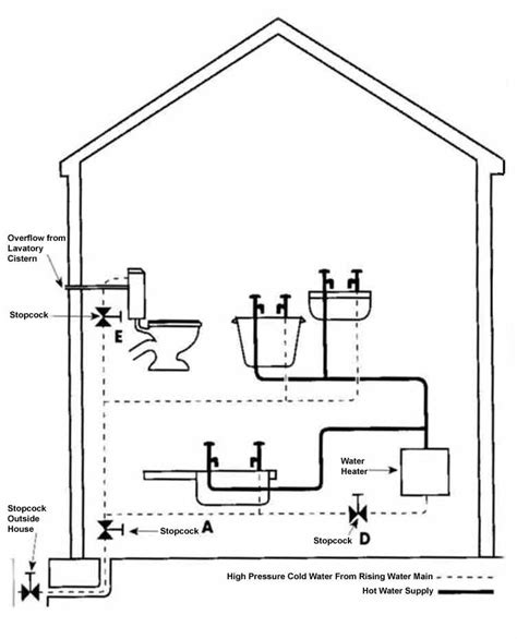 Cold Water Systems Plumbing by Travel Trailer Plumbing Diagram Concession Trailer Plumbing Diagram Elsavadorla