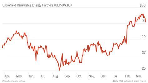 Mba Renewable Energy Canada by Stock Brookfield Renewable Energy Partners Bep Un