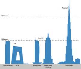 150 Ft In M Ctbuh Criteria For Defining And Measuring Tall Buildings
