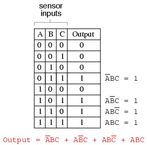 boolean expression to table converting tables into boolean expressions boolean