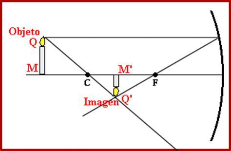 imagenes reales y virtuales en espejos esfericos f 237 sica reflexi 243 n y refracci 243 n de luz taringa
