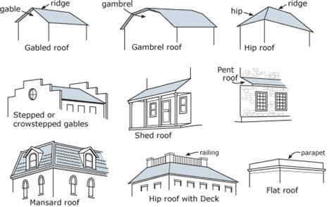types of architectural styles the helpful art teacher architecture detective what
