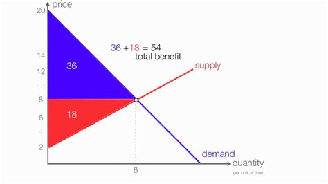 how to calculate consumer surplus and producer surplus