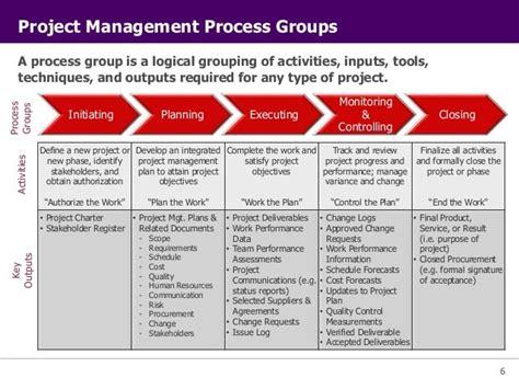 project management networks part 4 project management for designers part iv