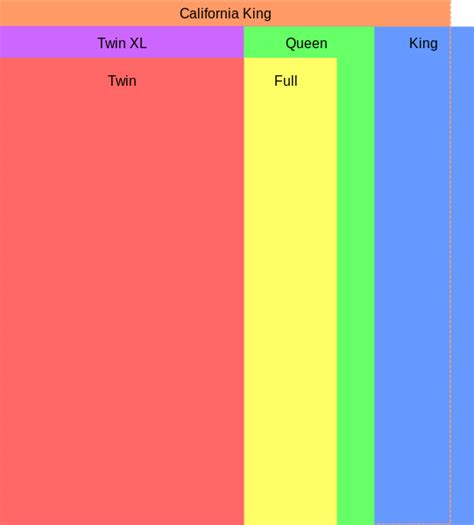 bed sizes us file usmattresssizes svg wikipedia