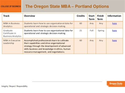 Of Oregon Mba Cost by Oregon State Mba Portland Programs Overview