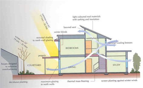 passive house design principles heritage restoration toronto ontario canada
