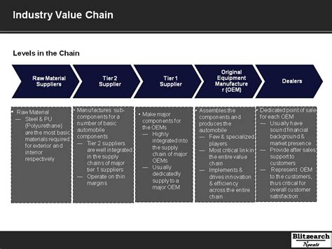 automobile industry value chain analysis